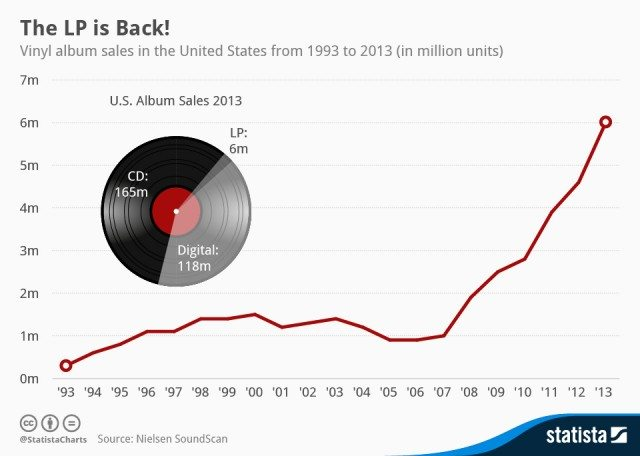 The big winner: Vinyl?